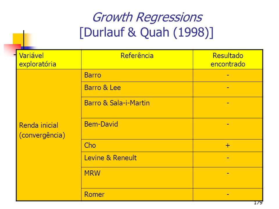 Growth Regressions [Durlauf & Quah (1998)]